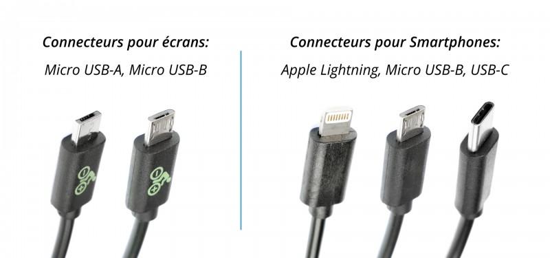 Panorama des connexions USB